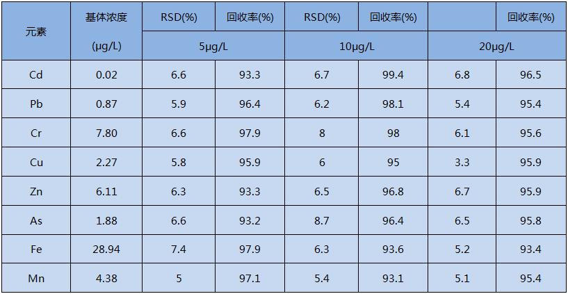 全自动消解水加标回收实验结果(n = 5)
