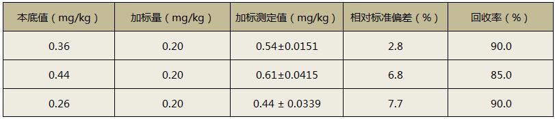 全自动消解仪消解土壤加标测定回收率结果