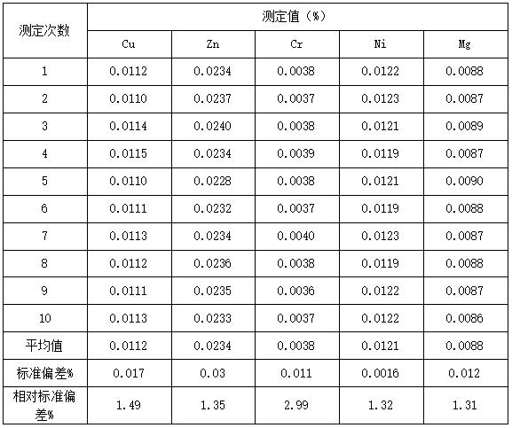 精密度测定试验结果表