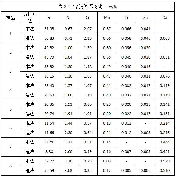 表2 样品分析结果对比