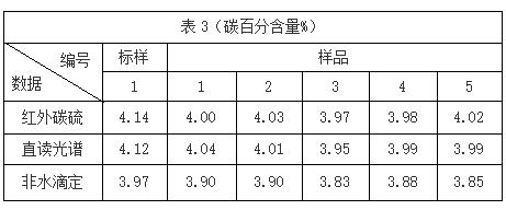 表3(碳百分含量%)