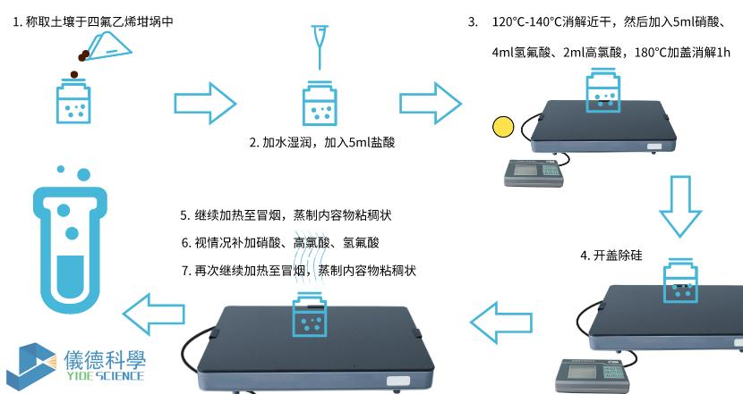 电热板消解步骤