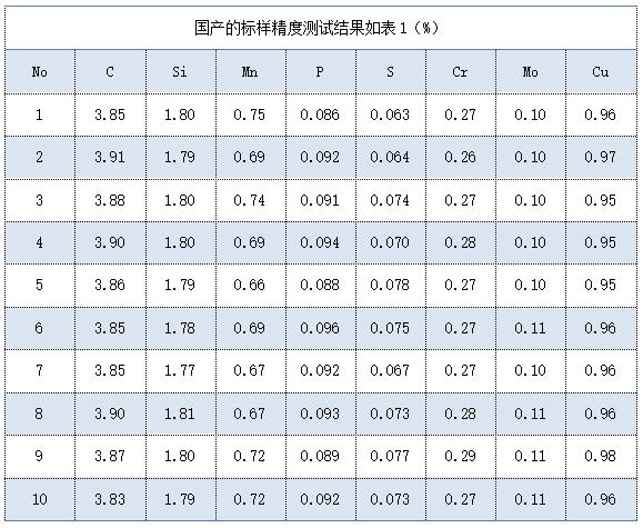 国产的标样精度测试结果如表(%)
