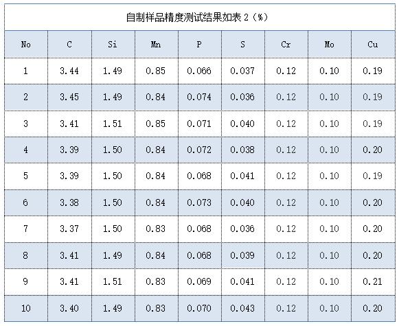 自制样品精度测试结果如表(%)