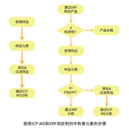 使用ICP-MS和XRF测定制剂中有毒元素的步骤
