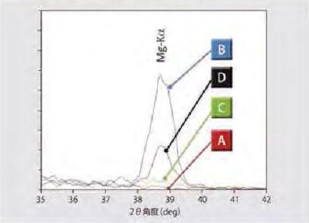 各测量点的Mg-Kα的谱线比较