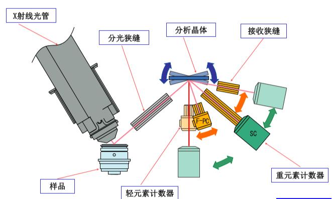 波长色散X射线荧光光谱仪(WDXRF)原理