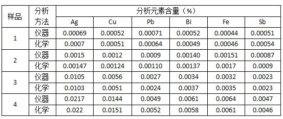 表4 仪器与化学分析结果对比