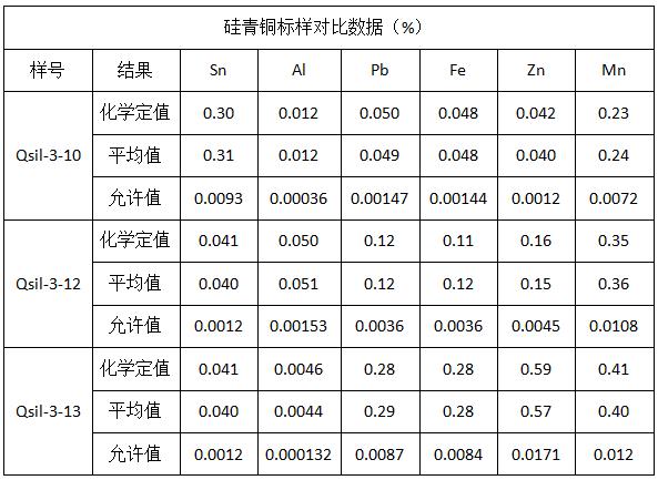 硅青铜标样对比数据(%)