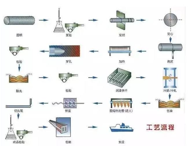 钢材生产工艺流程