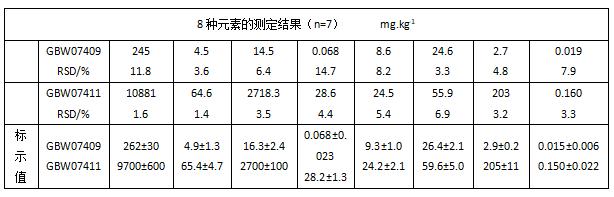8种元素的测定结果