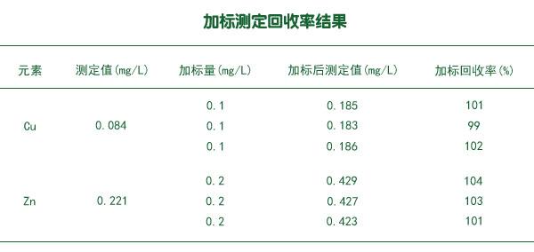 加标测定回收率结果
