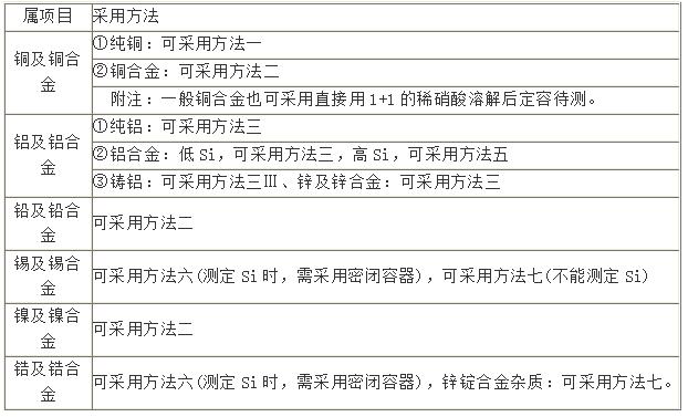 不同合金对应消解方法表