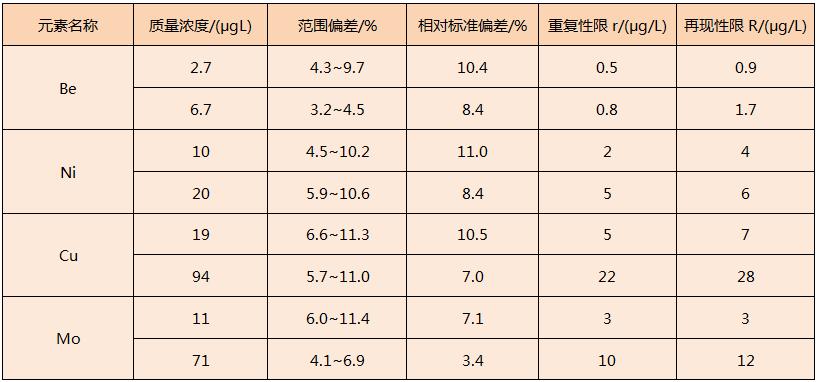 电热板对固体废物浸出液消解方法精密度表1
