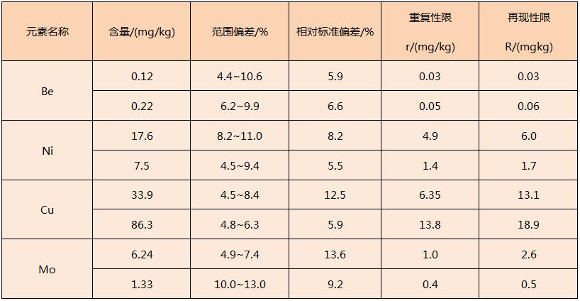 电热板对固体废物消解方法精密度表2