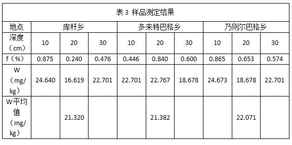 表3 样品测定结果