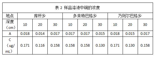 表2 样品溶液中铜的浓度