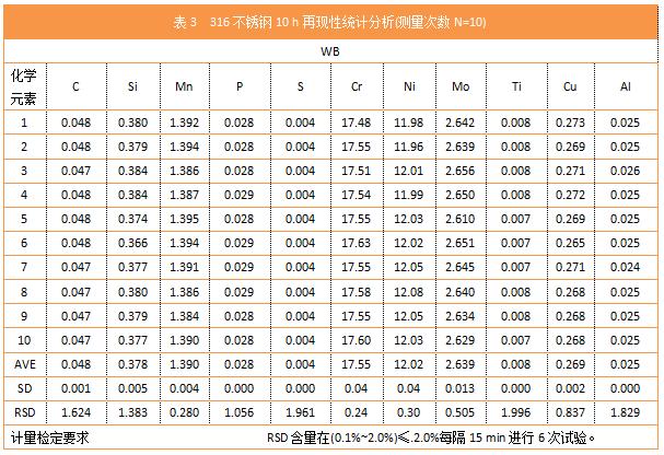 表3 316不锈钢10 h再现性统计分析(测量次数N=10)