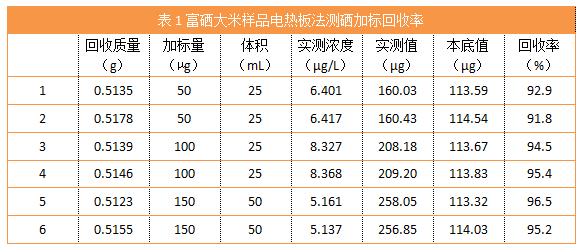 表1富硒大米样品电热板法测硒加标回收率