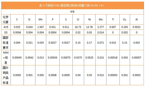 表2不锈钢316L精密度对照表(测量次数N=10)(%)