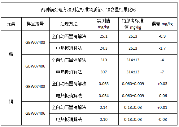 表1两种前处理方法测定标准物质铅、镉含量结果比较