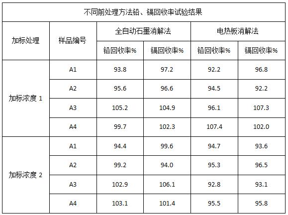 表2 不同前处理方法铅、镉回收率试验结果