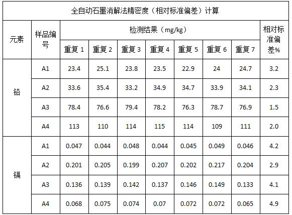 表3 全自动石墨消解法精密度(相对标准偏差)计算