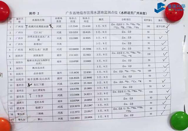 广东地级市饮用水源地监测点1