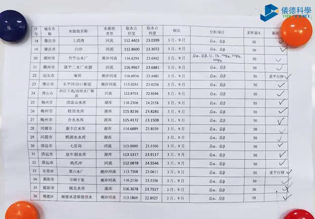 广东地级市饮用水源地监测点2