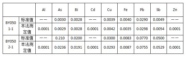 精锡标准样品分析结果对照
