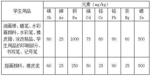 可迁移元素的最大限量应符合表