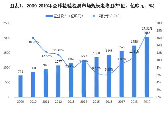 2009-2019年全球检验检测市场规模走势图