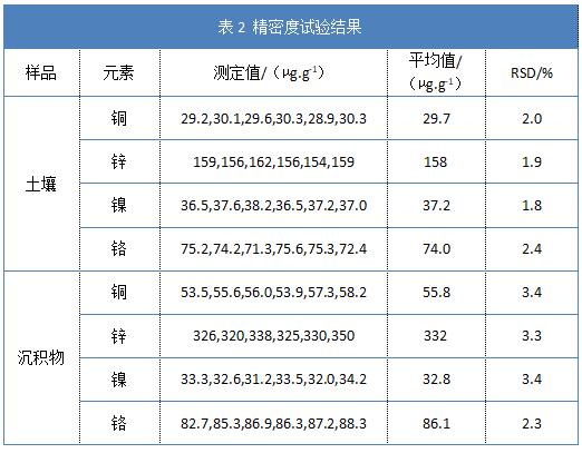 表2 精密度试验结果