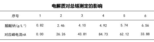 电解质对总铬测定的影响