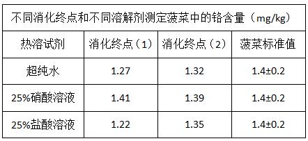 不同消化终点和不同溶解剂测定菠菜中的铬含量