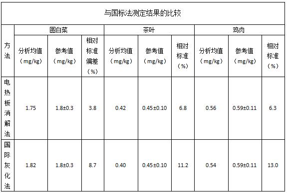 与国标法测定结果的比较