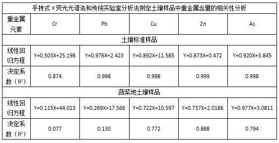 手持式X荧光光谱法和传统实验室分析法测定土壤样品中重金属含量的相关性分析