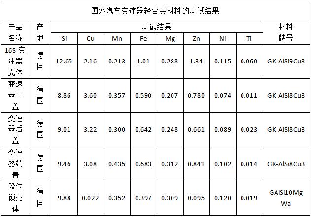 国外汽车变速器轻合金材料的测试结果
