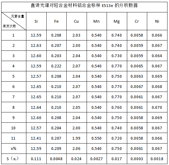 直读光谱对轻合金材料铝合金标样E513e的分析数据