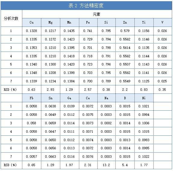 表2 方法精密度