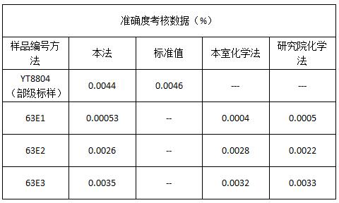 准确度考核数据(%)