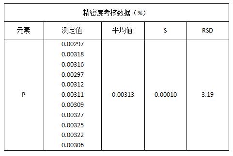 精密度考核数据(%)