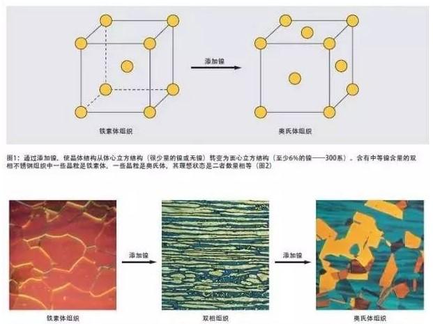 双相不锈钢的化学成分和合金元素的作用及元素分析解决方案