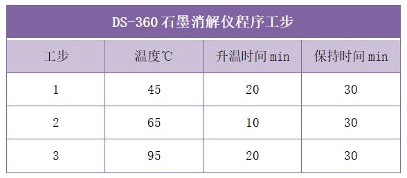 DS-360石墨消解仪程序工步