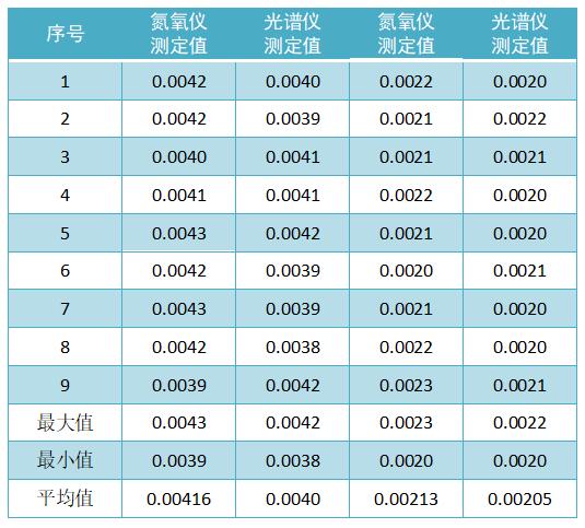 自制控制标样定值(质量分数,%)