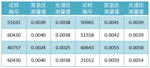 试样氮含量检测数据(质量分数,%)