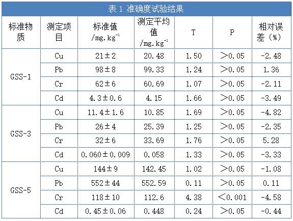 表1 准确度试验结果