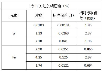 表3 方法的精密度(%)