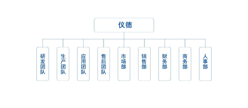 仪德组织架构