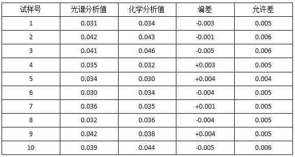 光谱法与化学法分析值的比较,∑Re%